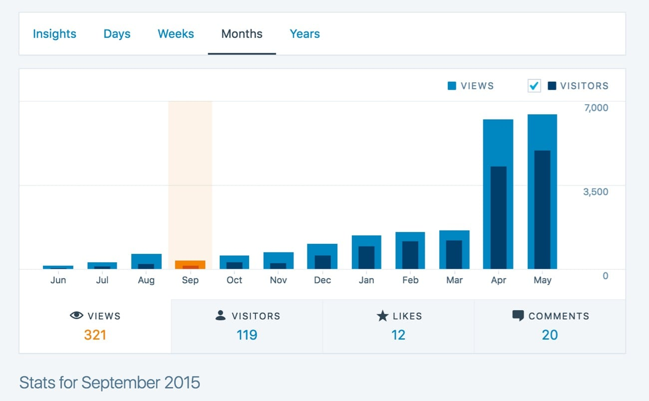 blog stats for beginners